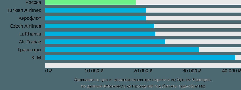 Динамика цен в зависимости от авиакомпании, совершающей перелет из Уфы во Францию