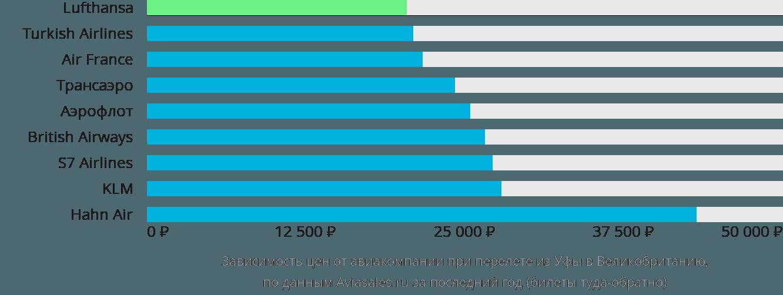 Динамика цен в зависимости от авиакомпании, совершающей перелет из Уфы в Великобританию