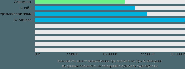 Динамика цен в зависимости от авиакомпании, совершающей перелет из Уфы в Геленджик