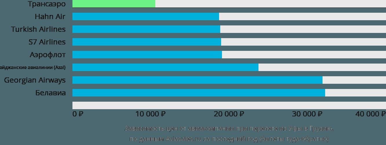 Динамика цен в зависимости от авиакомпании, совершающей перелет из Уфы в Грузию