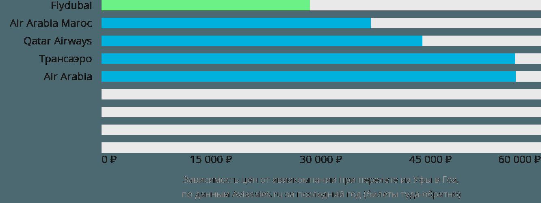Динамика цен в зависимости от авиакомпании, совершающей перелет из Уфы в Гоа
