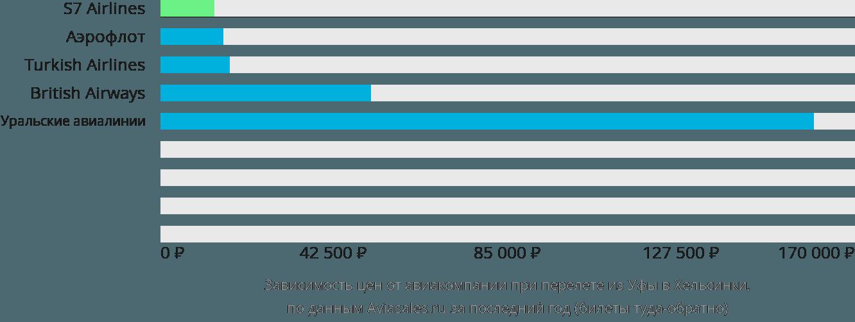 Динамика цен в зависимости от авиакомпании, совершающей перелет из Уфы в Хельсинки
