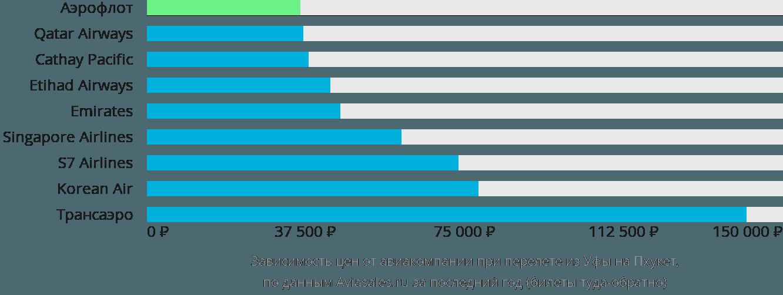 Динамика цен в зависимости от авиакомпании, совершающей перелет из Уфы на Пхукет