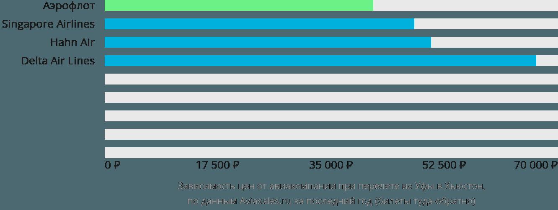 Динамика цен в зависимости от авиакомпании, совершающей перелет из Уфы в Хьюстон