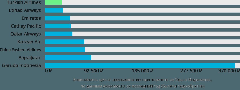 Динамика цен в зависимости от авиакомпании, совершающей перелет из Уфы в Индонезию