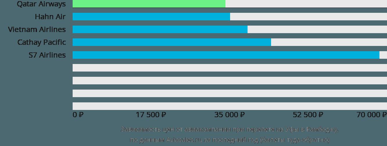 Динамика цен в зависимости от авиакомпании, совершающей перелёт из Уфы в Камбоджу