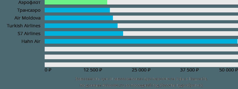 Динамика цен в зависимости от авиакомпании, совершающей перелет из Уфы в Кишинёв