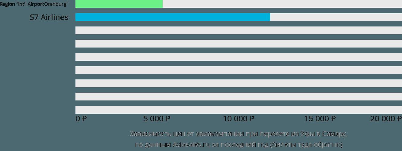 Динамика цен в зависимости от авиакомпании, совершающей перелет из Уфы в Самару