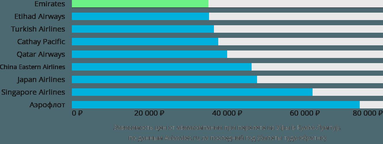 Динамика цен в зависимости от авиакомпании, совершающей перелет из Уфы в Куала-Лумпур
