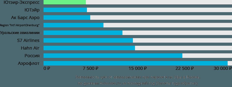 Динамика цен в зависимости от авиакомпании, совершающей перелет из Уфы в Казань