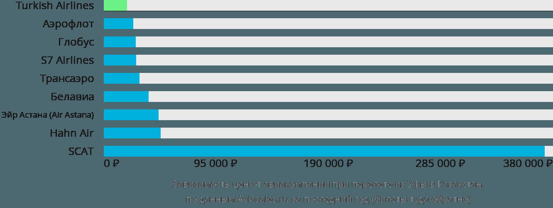 Динамика цен в зависимости от авиакомпании, совершающей перелет из Уфы в Казахстан