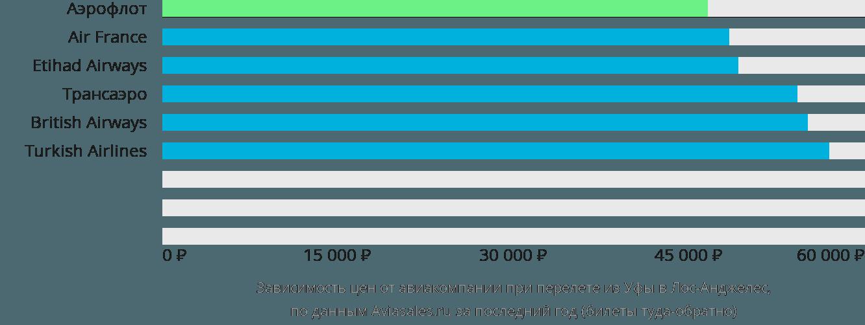 Динамика цен в зависимости от авиакомпании, совершающей перелет из Уфы в Лос-Анджелес