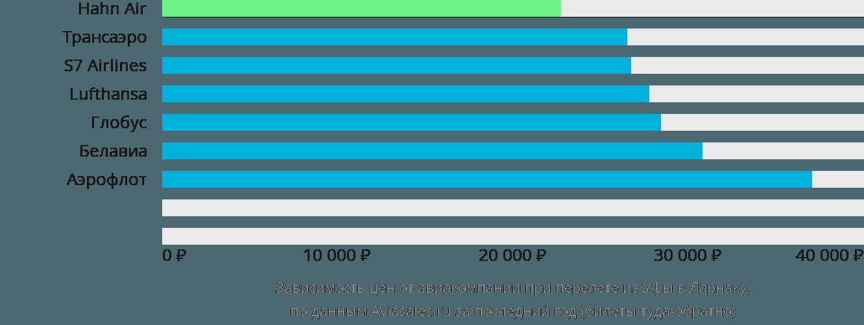 Динамика цен в зависимости от авиакомпании, совершающей перелет из Уфы в Ларнаку
