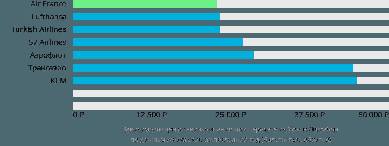 Динамика цен в зависимости от авиакомпании, совершающей перелет из Уфы в Лиссабон