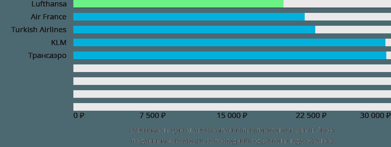 Динамика цен в зависимости от авиакомпании, совершающей перелет из Уфы в Лион