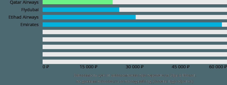 Динамика цен в зависимости от авиакомпании, совершающей перелет из Уфы в Маскат