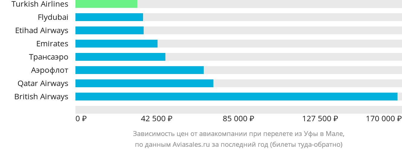 Динамика цен в зависимости от авиакомпании, совершающей перелет из Уфы в Мале