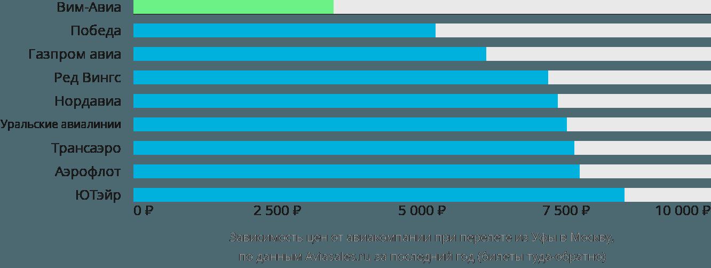 Динамика цен в зависимости от авиакомпании, совершающей перелет из Уфы в Москву