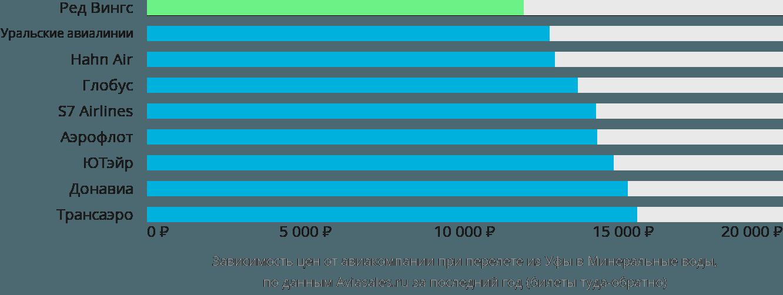 Динамика цен в зависимости от авиакомпании, совершающей перелет из Уфы в Минеральные воды