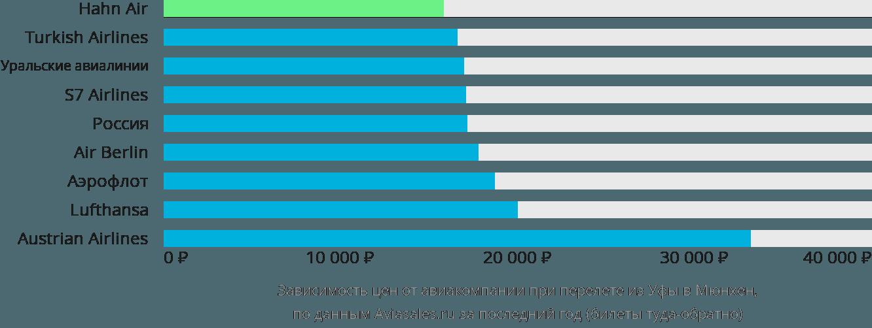 Динамика цен в зависимости от авиакомпании, совершающей перелет из Уфы в Мюнхен