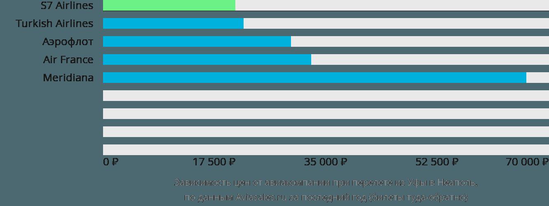 Динамика цен в зависимости от авиакомпании, совершающей перелет из Уфы в Неаполь