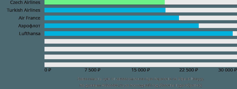 Динамика цен в зависимости от авиакомпании, совершающей перелет из Уфы в Ниццу