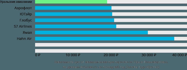 Динамика цен в зависимости от авиакомпании, совершающей перелет из Уфы в Нижневартовск