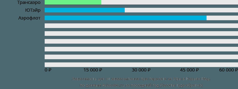 Динамика цен в зависимости от авиакомпании, совершающей перелет из Уфы в Нарьян-Мар