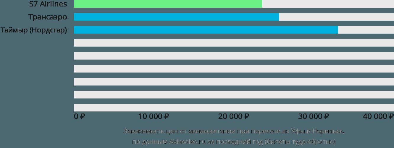 Динамика цен в зависимости от авиакомпании, совершающей перелет из Уфы в Норильск