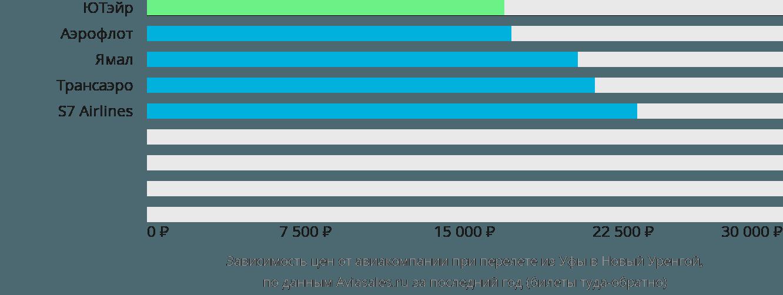 Динамика цен в зависимости от авиакомпании, совершающей перелет из Уфы в Новый Уренгой