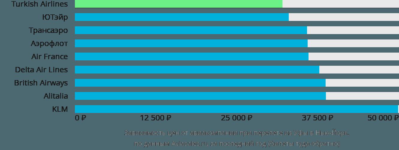 Динамика цен в зависимости от авиакомпании, совершающей перелет из Уфы в Нью-Йорк