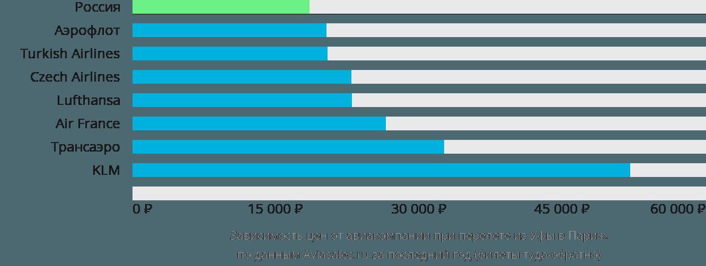 Динамика цен в зависимости от авиакомпании, совершающей перелет из Уфы в Париж