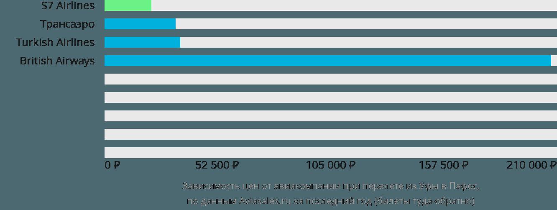 Динамика цен в зависимости от авиакомпании, совершающей перелет из Уфы в Пафос