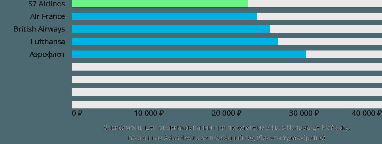 Динамика цен в зависимости от авиакомпании, совершающей перелет из Уфы в Пальма-де-Мальорку