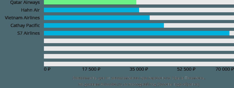 Динамика цен в зависимости от авиакомпании, совершающей перелет из Уфы в Пномпень