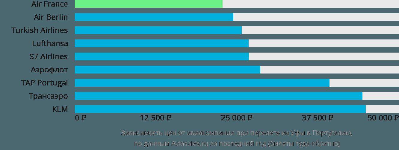 Динамика цен в зависимости от авиакомпании, совершающей перелет из Уфы в Португалию