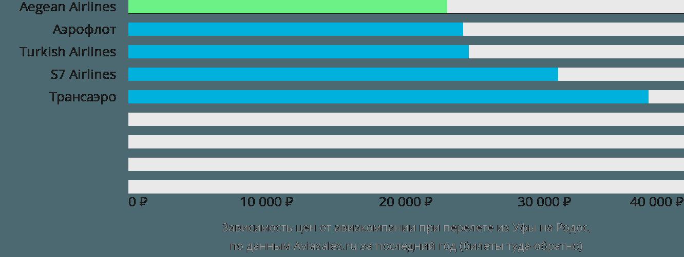 Динамика цен в зависимости от авиакомпании, совершающей перелет из Уфы на Родос