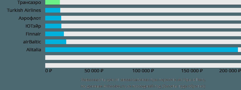 Динамика цен в зависимости от авиакомпании, совершающей перелет из Уфы в Ригу