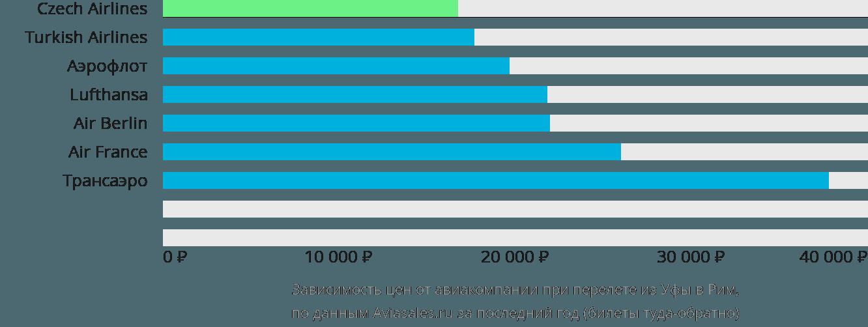 Динамика цен в зависимости от авиакомпании, совершающей перелет из Уфы в Рим