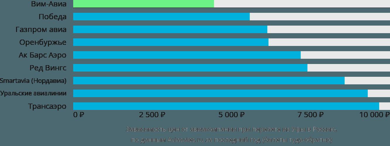 Динамика цен в зависимости от авиакомпании, совершающей перелёт из Уфы в Россию