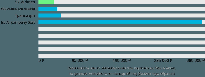Динамика цен в зависимости от авиакомпании, совершающей перелет из Уфы в Актау
