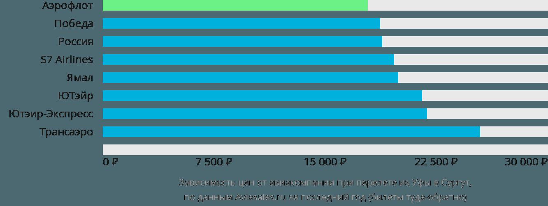 Динамика цен в зависимости от авиакомпании, совершающей перелет из Уфы в Сургут