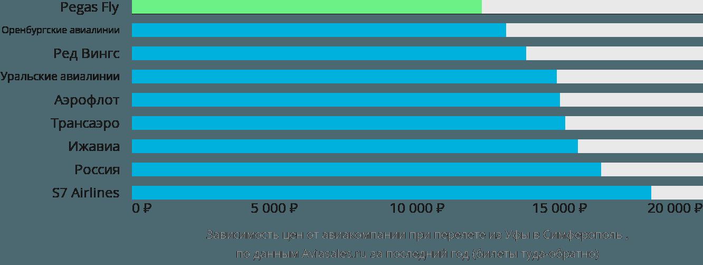Динамика цен в зависимости от авиакомпании, совершающей перелет из Уфы в Симферополь (Крым)