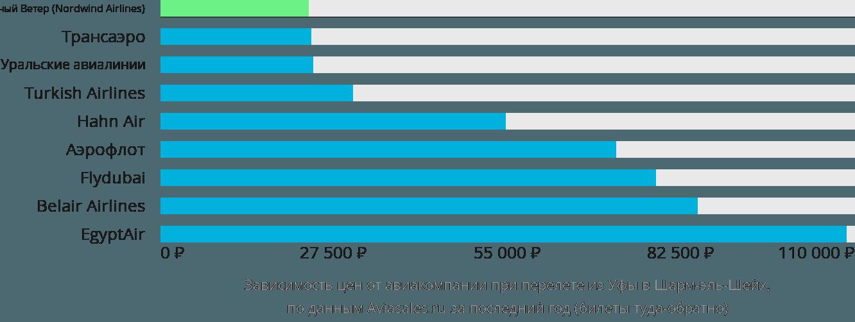 Динамика цен в зависимости от авиакомпании, совершающей перелет из Уфы в Шарм-эль-Шейх