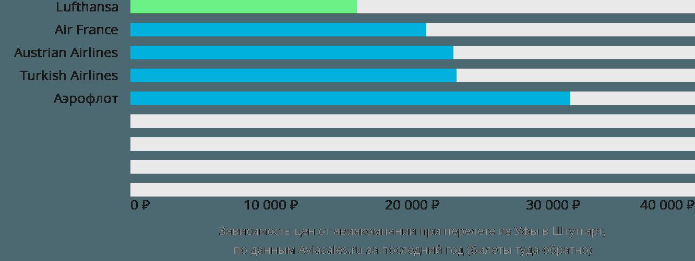 Динамика цен в зависимости от авиакомпании, совершающей перелет из Уфы в Штутгарт