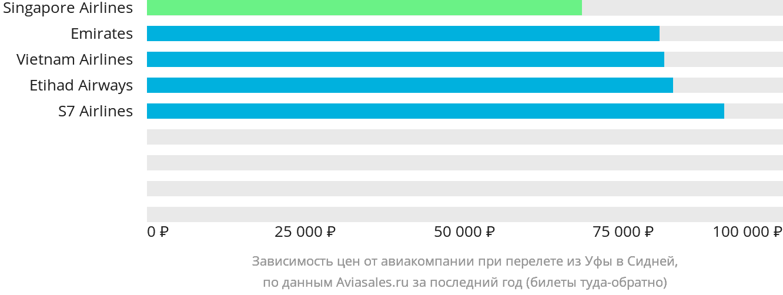 Динамика цен в зависимости от авиакомпании, совершающей перелет из Уфы в Сидней