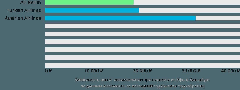 Динамика цен в зависимости от авиакомпании, совершающей перелет из Уфы в Зальцбург