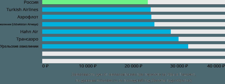Динамика цен в зависимости от авиакомпании, совершающей перелет из Уфы в Ташкент
