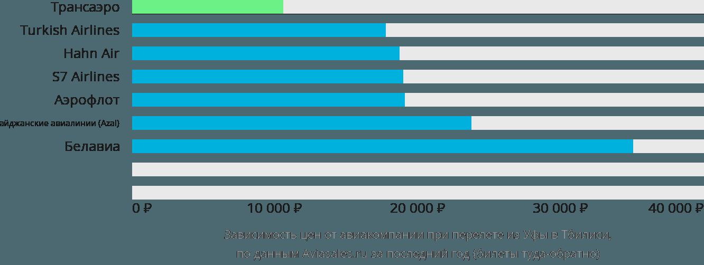 Динамика цен в зависимости от авиакомпании, совершающей перелет из Уфы в Тбилиси