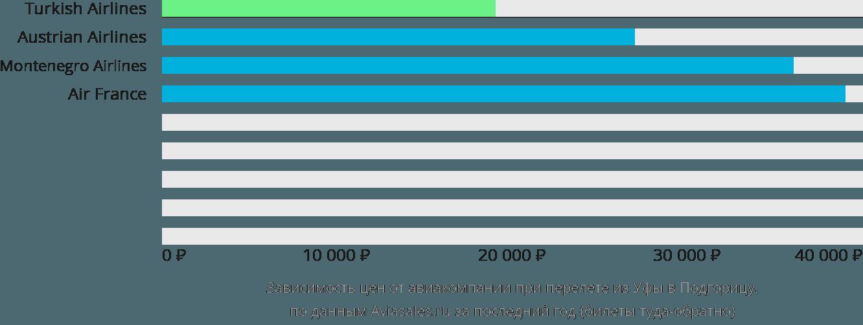 Динамика цен в зависимости от авиакомпании, совершающей перелет из Уфы в Подгорицу